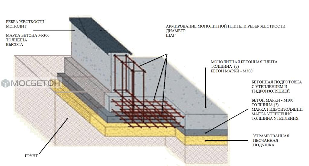 Бетон тяжелый крупность купить бетон м150 в10