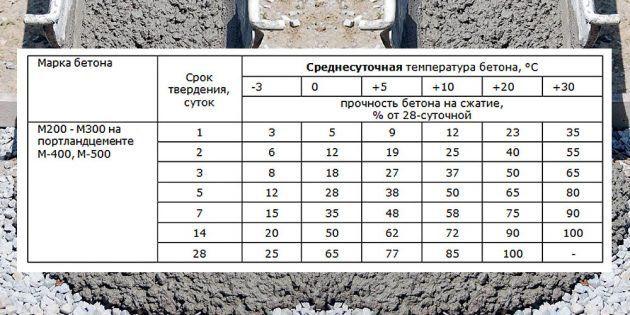 Морозостойкость бетона f150 раствор готовый отделочный тяжелый цементный цена за м3