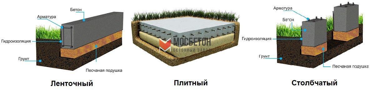 Купить бетон готовый для фундамента жирный строительный раствор