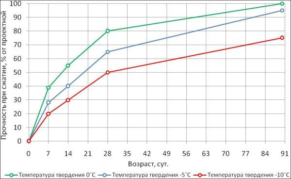 график набора прочности бетона в зависимости от температуры